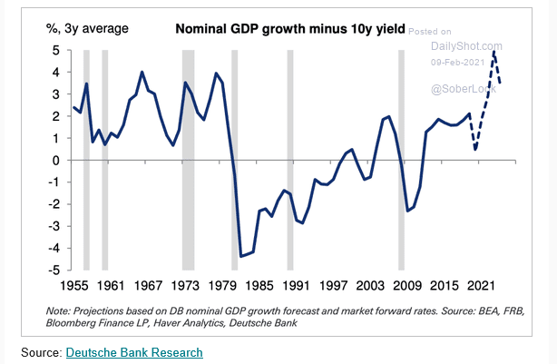 Time to finance deficits with a lot of long term treasuries