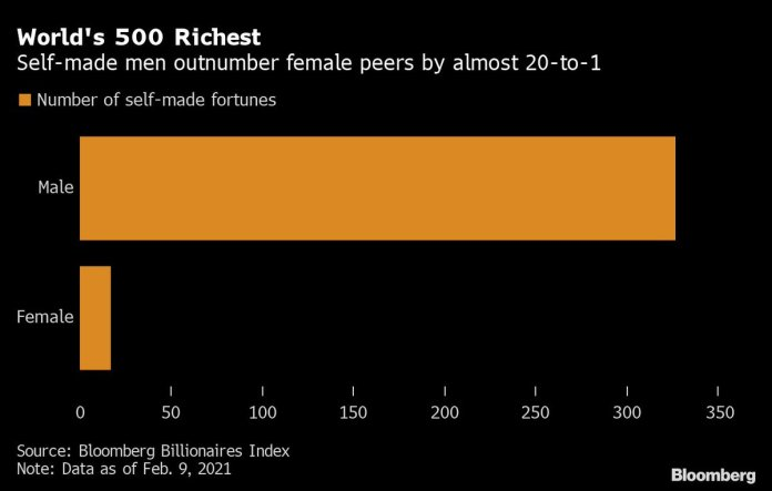 #Bumble's IPO turns CEO Whitney Wolfe Herd into one of the world's rare self-made female billionaire