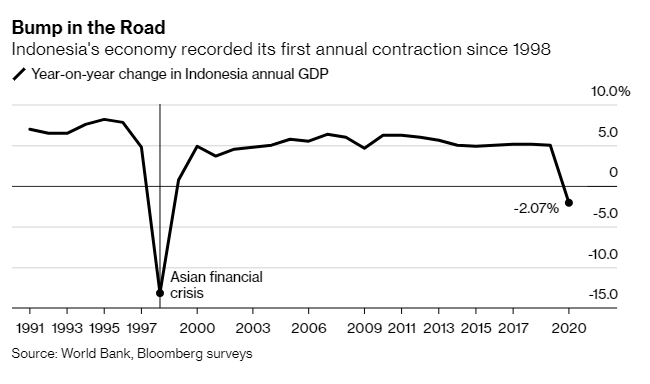 JUST IN: Indonesia posts its first annual economic contraction since 1998, with GDP falling 2.07% last year, as it struggles with a path out of recession
