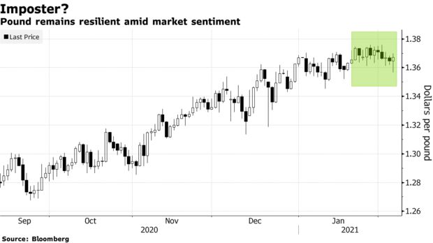 ZSchneeweiss: Pound's 'risk-on imposter' behavior makes any rally vulnerable