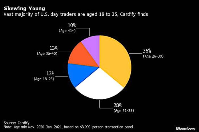 75% of US day traders are male w/overwhelming majority in 18-35 age range. When it comes to ownershi