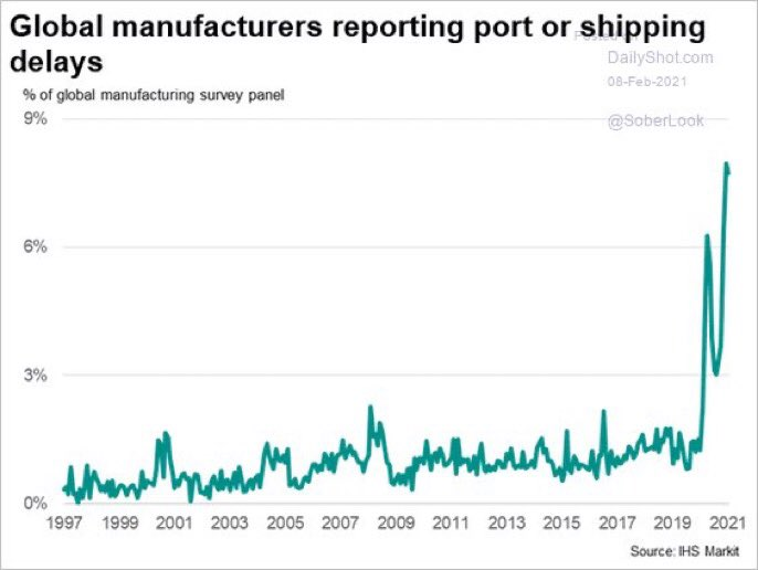 MANUFACTURER'S REPORTING PORT or SHIPPING DELAYS