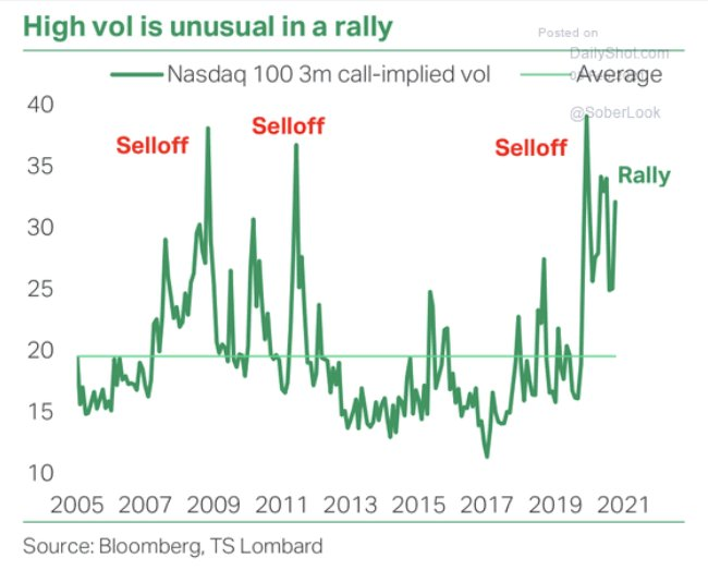 Is volatility up cause people are rushing in? 🤔