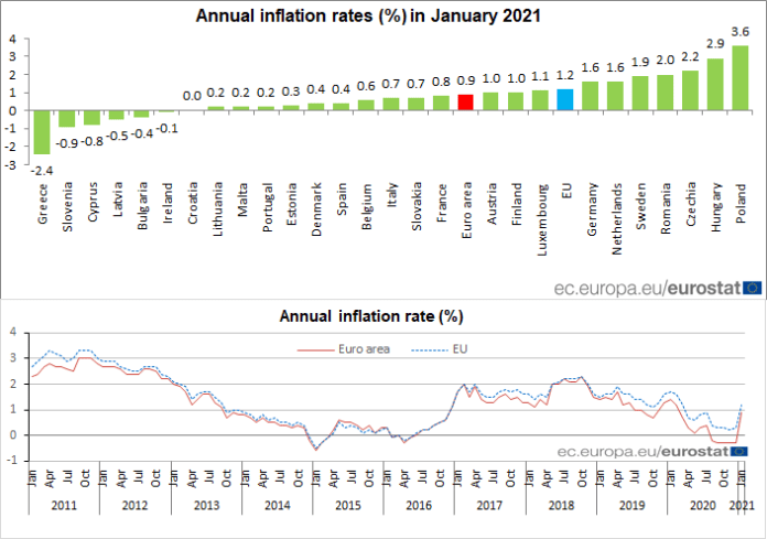 Euro area annual #inflation up to 0.9% in January