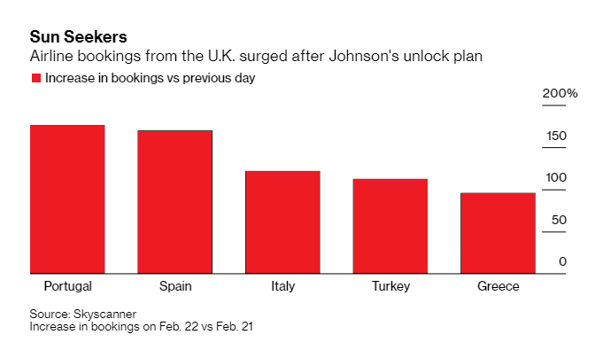 ZSchneeweiss: Airline bookings surge on Johnson's plan to reopen travel via @sidyoutwit