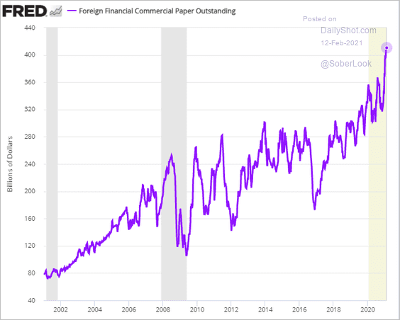 Commercial Paper(short term corp financing)