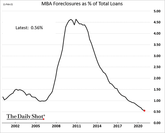 MORTGAGE FORECLOSURES Can kicked down the road? 🤔