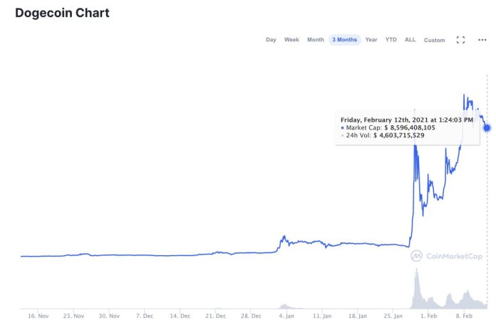 The creator of #Dogecoin is just as baffled as you are about its meteoric rise to temporarily >$1