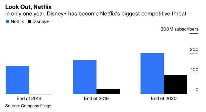 Disney arrived late to the streaming party, but it's certainly made an entrance:At the end of 2