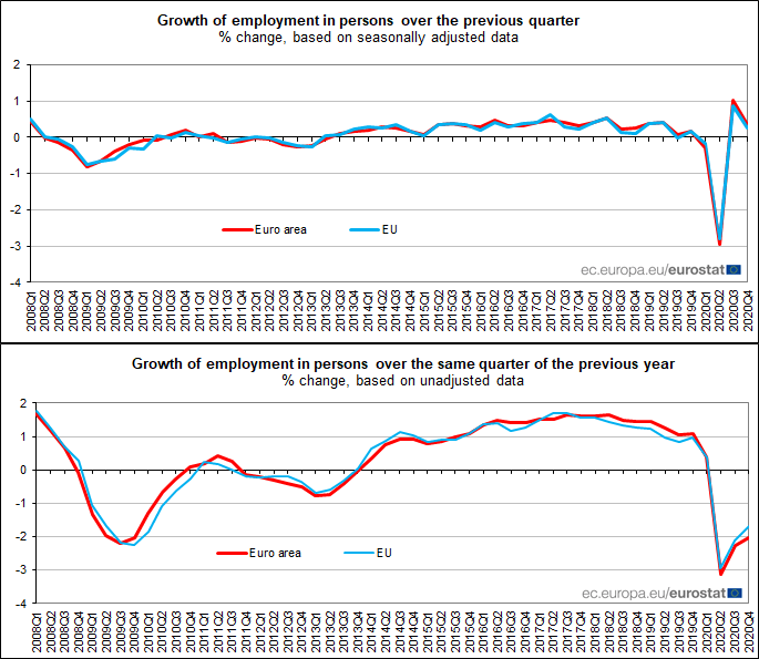 Euro area #employment +0.3% in Q4 2020, -2.0% compared with Q4 2019: flash estimate from #Eurostat