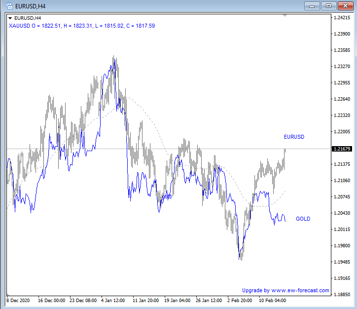 Gold not following.. can be very frustrating. Metals with their own flows.