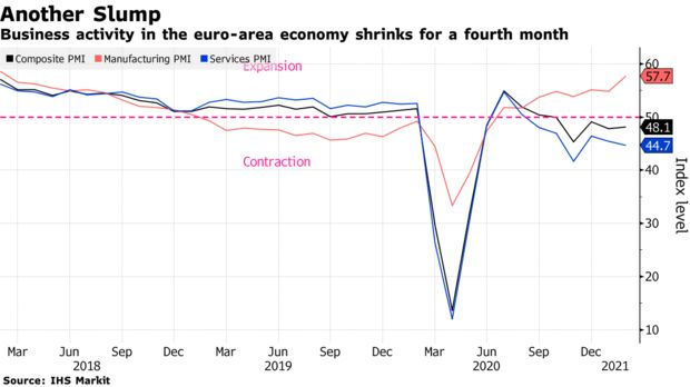 ZSchneeweiss: Euro-area economy weakened by lockdowns and supply constraints via @carolynnlook