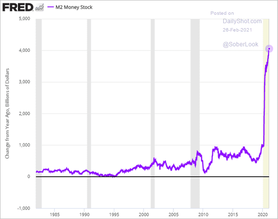 The US broad money supply is now up $4 trillion vs. the same time a year ago.