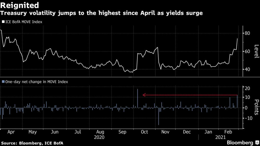 #5Things-Bond rout eases-Stimulus vote-Inflation check-Stocks lower-Coming up...