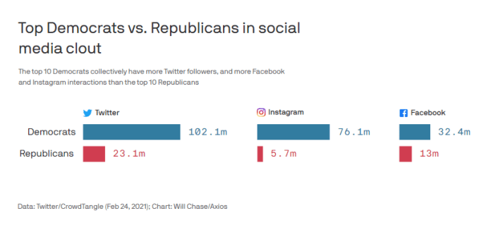 NEW - Democrats are now the ones overpowering the social media landscape and the ability to drive news as a result of Big Tech's coordinated