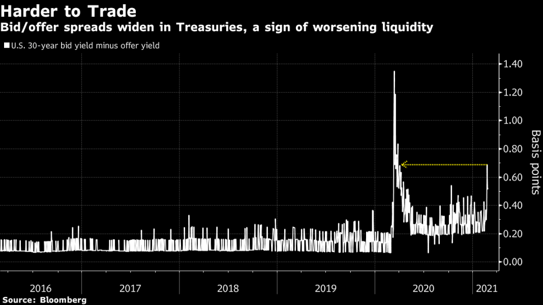 #5things -Stimulus debate-Vaccine supply boost-Bond market liquidity-Markets rise-Coming up...