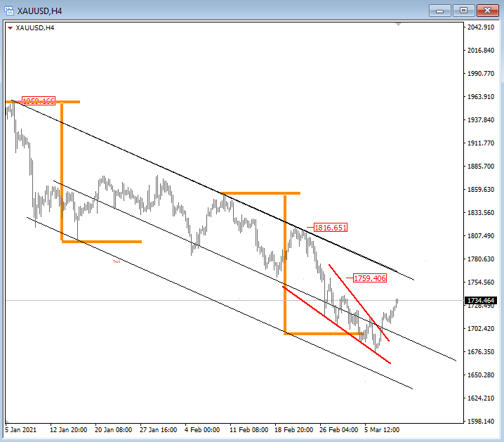 Update; wedge broken, watch the reaction around that upper channel 1760. Talked about gold and othe