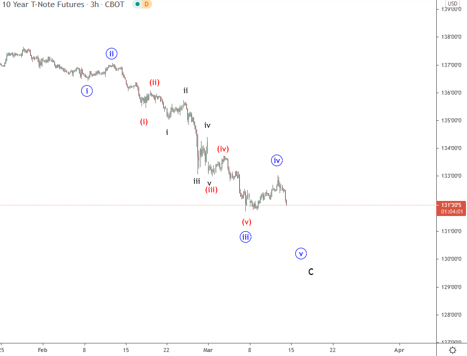 onoing $ZN_F