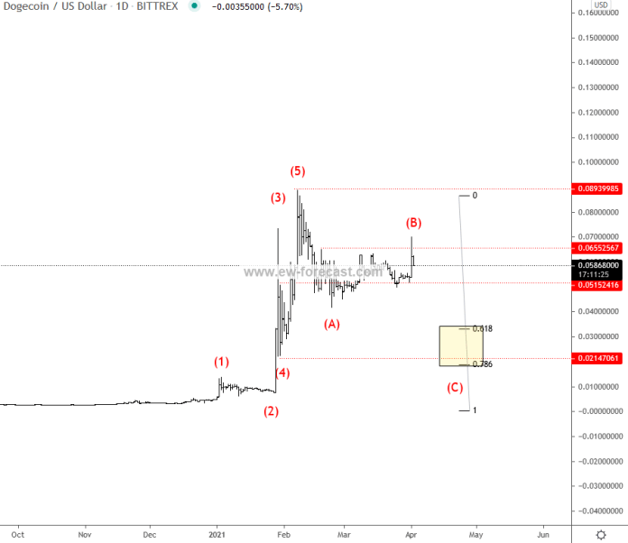 $doge with failure break higher on April fool's day. Be aware of wave (c) still. Lower the better fo