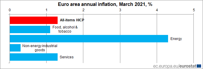 Euro area #inflation up to 1.3% in March: energy +4.3%, services +1.3%, food +1.1%, other goods +0.3