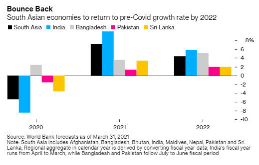 Returning to a high growth path will be the easy part for South Asian economies led by India