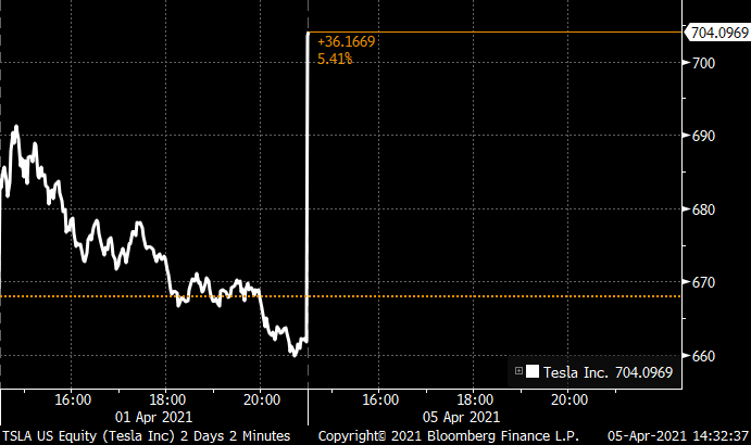 Tesla trades above $700 at the open after reporting strong first-quarter deliveries
