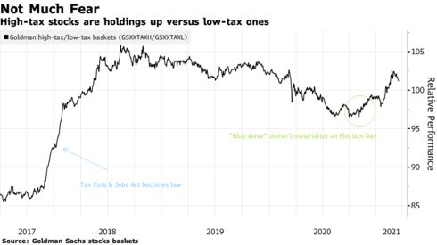 paul_dobson: A Century of Data Show #Stocks Are Far From Impervious to Tax Hikes: via @markets