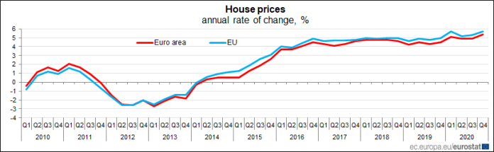 Euro area #HousePrices up by +5.4% in Q4 2020 over Q4 2019, +1.4% over Q3 2020