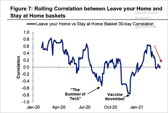 Stay at 🏡 Home& Leaving Home stocks