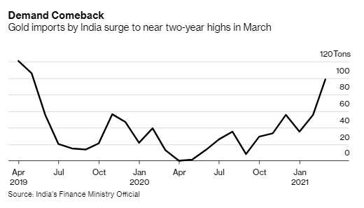 Gold imports by India surged in March as a slump in prices stoked demand for jewelry during the wedding season