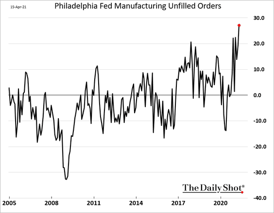 MANUFACTURING BACKLOG WORST IN DECADES 👇👇👇