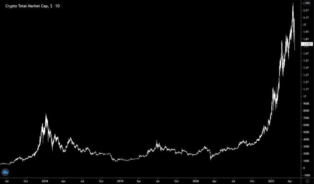 over $500 billion of #crypto wiped out in a week 🧐