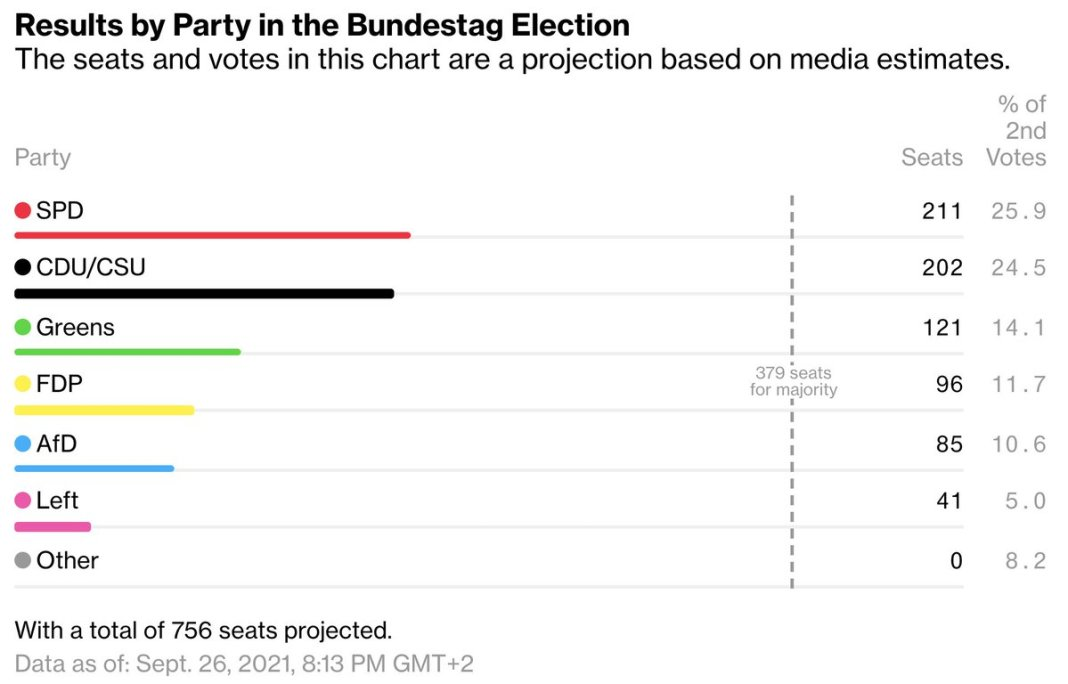 FDP should speak to Green party first, FDP's Lindner says.