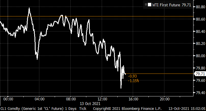 Oil's back under $80 as OPEC voices voices caution about the outlook for demand