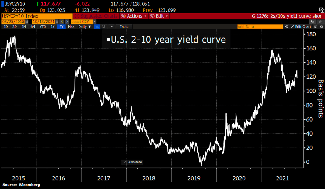 US Yield Curve flattens a bit as gap between yields on shorter- and longer-term Treasury's narrowed