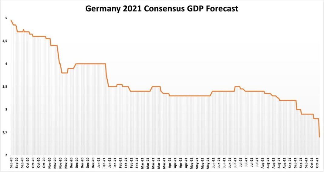 Good Morning from #Germany where GDP forecasts falling off a cliff. Germany's leading research ins