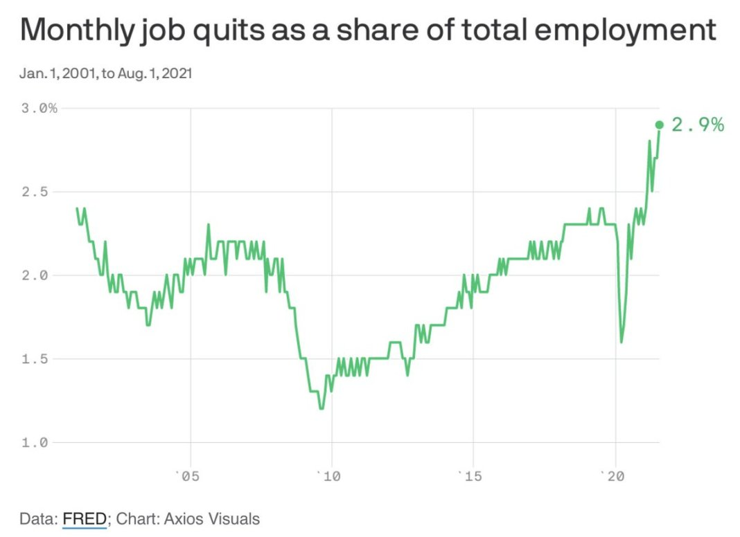 Almost 3% of America's workers quit their jobs in the single month of August. That's an all-time hig
