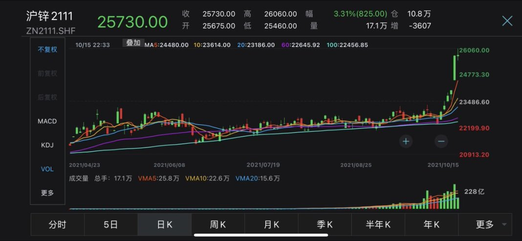 #China's most-traded #zinc futures contract on the Shanghai Futures Exchange, for Jan delivery, surged up to 4.4% to jump above 26,000 yuan/