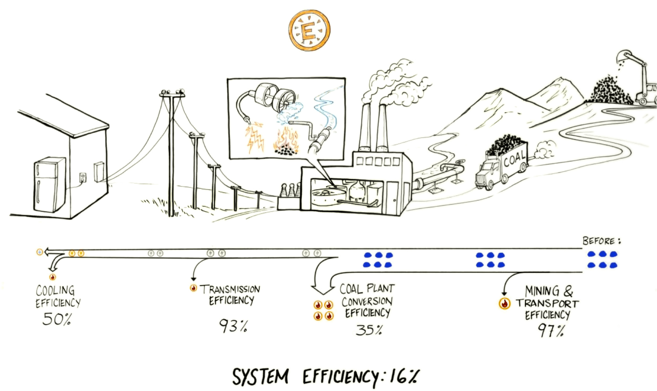 How To Make Our Designs Energy Effective Sustainability