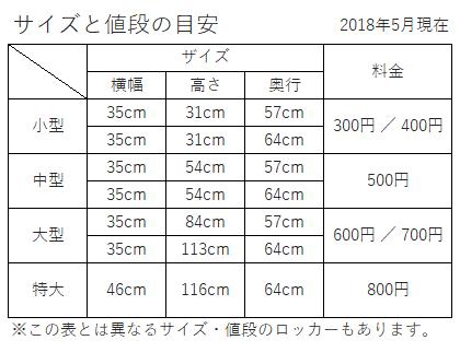 名駅のコインロッカー【地上1階】編~ロッカーの場所・サイズ ...