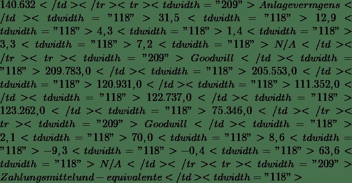 "140.632</td> </tr> <tr> <td width=""209"">∆ Anlagevermögens</td> <td width=""118"">31,5%</td> <td width=""118"">12,9%</td> <td width=""118"">4,3%</td> <td width=""118"">1,4%</td> <td width=""118"">3,3%</td> <td width=""118"">7,2%</td> <td width=""118""> N/A</td> </tr> <tr> <td width=""209"">Goodwill</td> <td width=""118"">209.783,0</td> <td width=""118"">205.553,0</td> <td width=""118"">120.931,0</td> <td width=""118"">111.352,0</td> <td width=""118"">122.737,0</td> <td width=""118"">123.262,0</td> <td width=""118"">75.346,0</td> </tr> <tr> <td width=""209"">∆ Goodwill</td> <td width=""118"">2,1%</td> <td width=""118"">70,0%</td> <td width=""118"">8,6%</td> <td width=""118"">-9,3%</td> <td width=""118"">-0,4%</td> <td width=""118"">63,6%</td> <td width=""118"">N/A</td> </tr> <tr> <td width=""209"">Zahlungsmittel und -equivalente</td> <td width=""118"">"