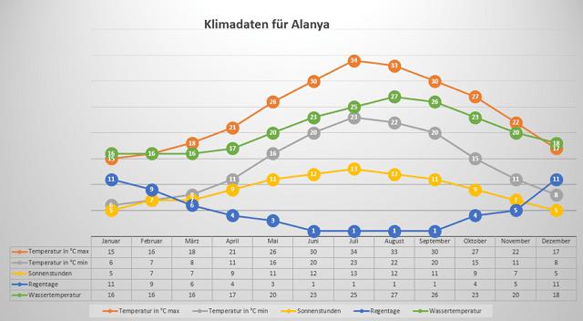 Klima in Alanya (Klimatabelle)