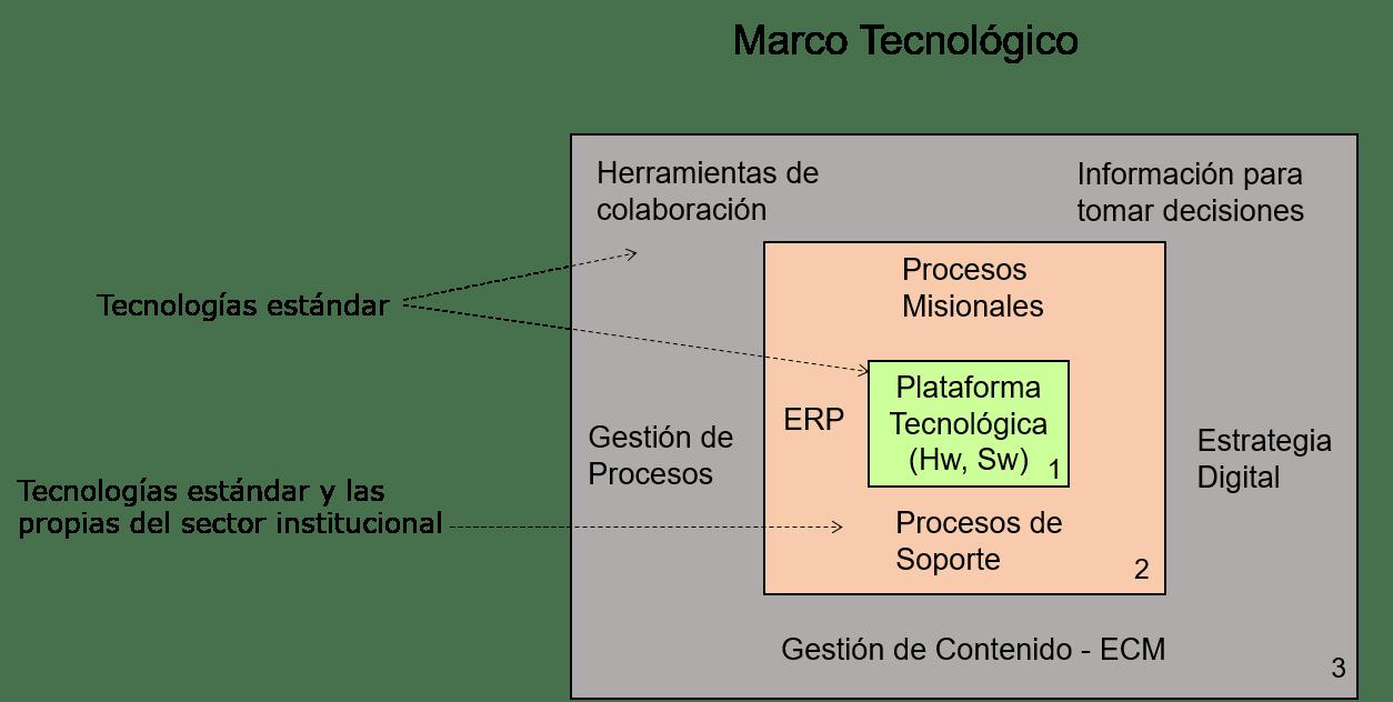 marco TI estandar y propias