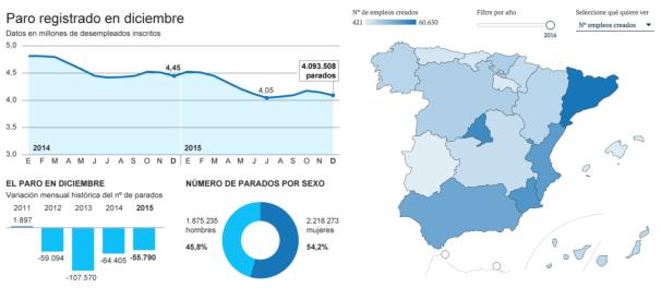 datos de ocupación en navidad del 2014 en comparación con el 2015, empleo navidades 2016, trabajo 2016, ocupación, empleo, españa, comunidades autónomas