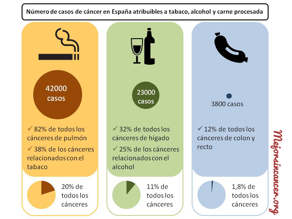 carne_tabaco_alcohol_cancer