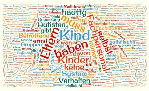 Wortwolke, bestehend aus den Worten des Artikels