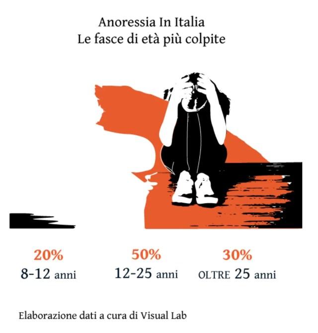 anoressia-in-italia-fasce-età
