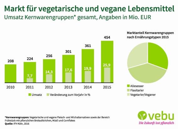 Infografik IFH_Markt für vegetarische und vegane Lebensmittel_VEBU