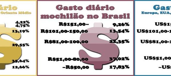 Gastos dos mochileiros brasileiros
