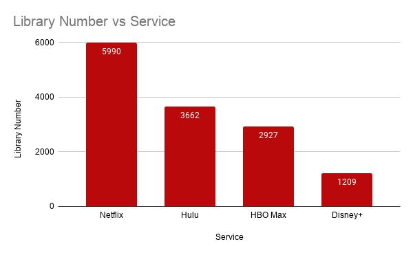 Número da biblioteca vs serviço